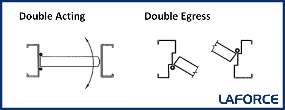 What are double egress doors and double acting doors for Floor action definition