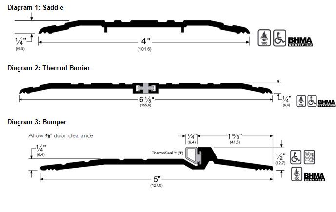 Threshold diagram