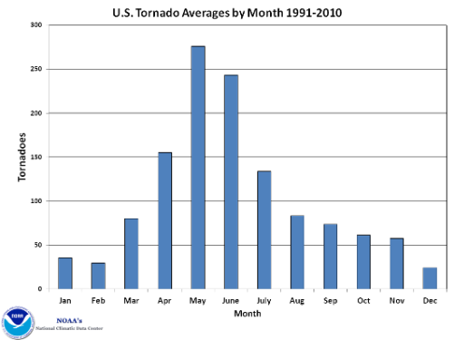 U.S. Tornado Averages by Month
