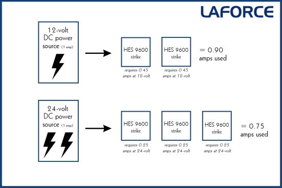 12V or 24V in Electrified Hardware - LaForce Inc