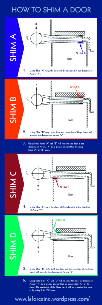 LaForce Inc How to Shim a Door Infographic