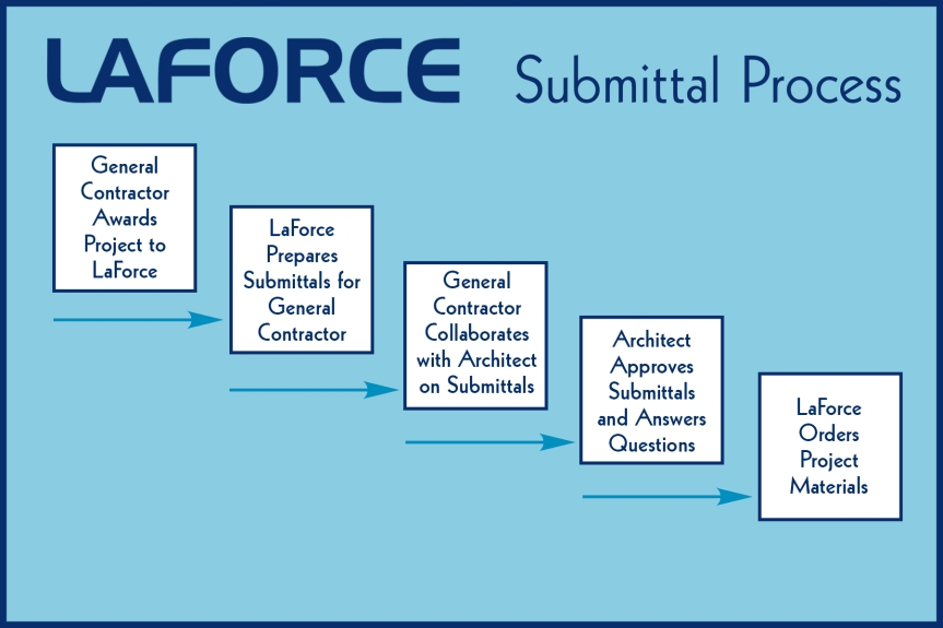 LaForce Inc Submittal Process
