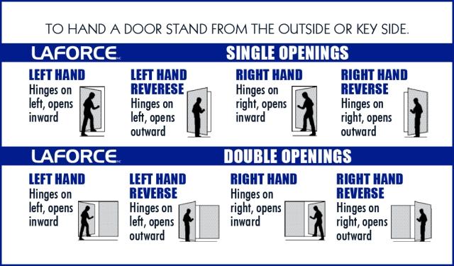 Laforce Door Handing Guide Laforce Frame Of Mind