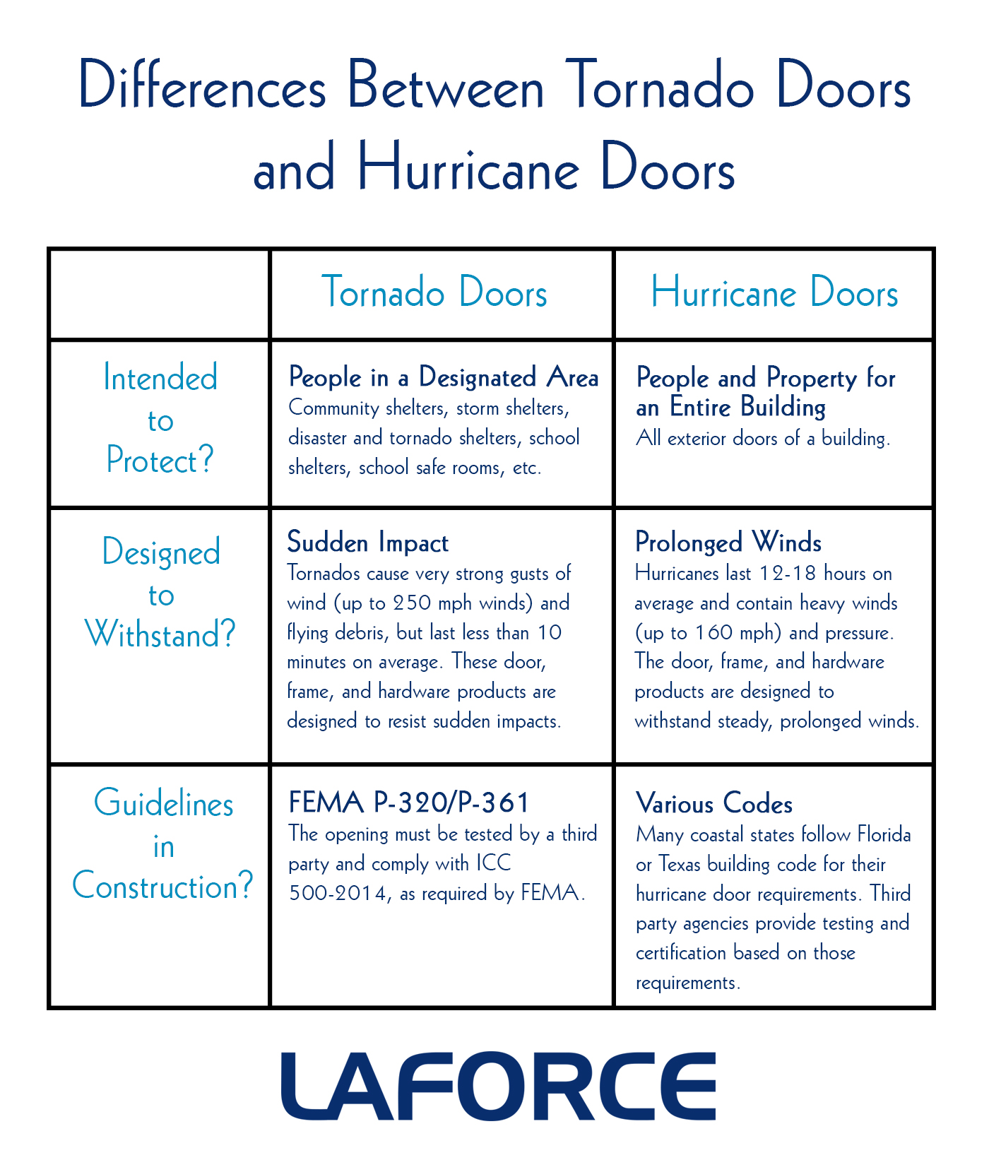 What is a hurricane, tornado and storm 6