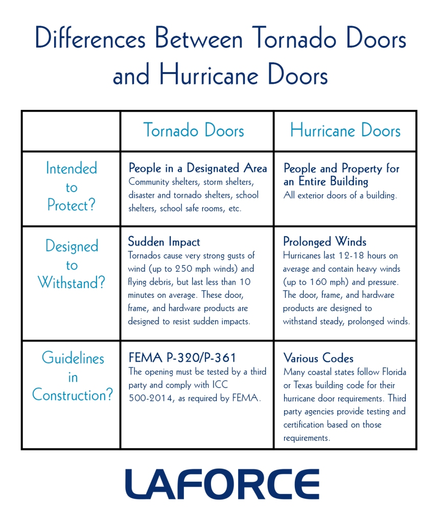 Differences Between Hurricane and Tornado Storm Doors LaForce Inc